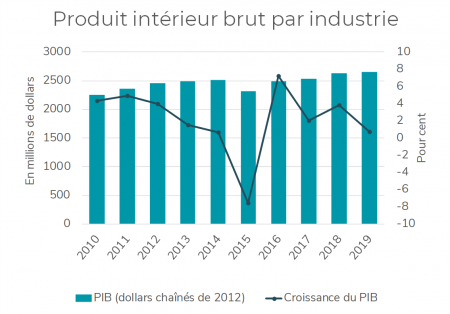 Augmentation du PIB (par industrie)