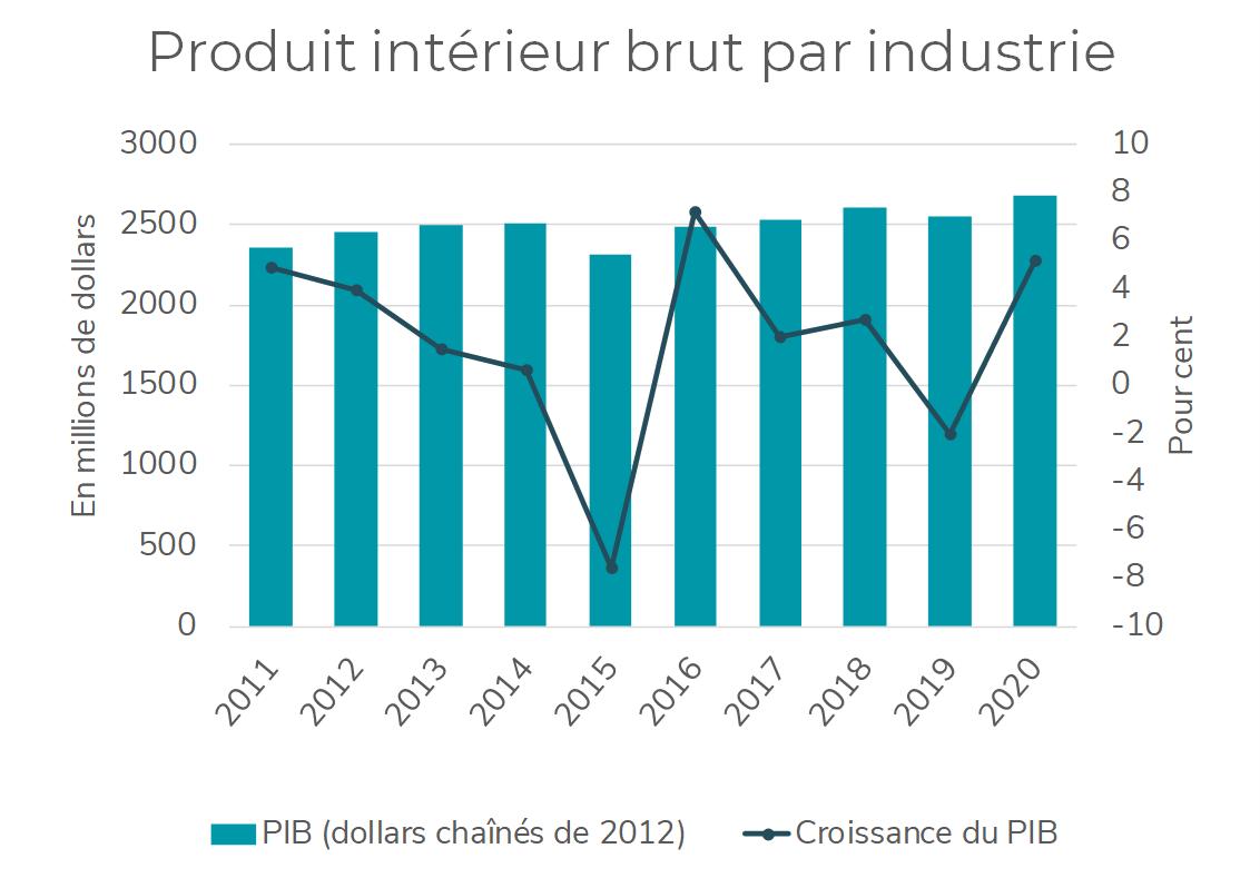 Augmentation du PIB (par industrie)