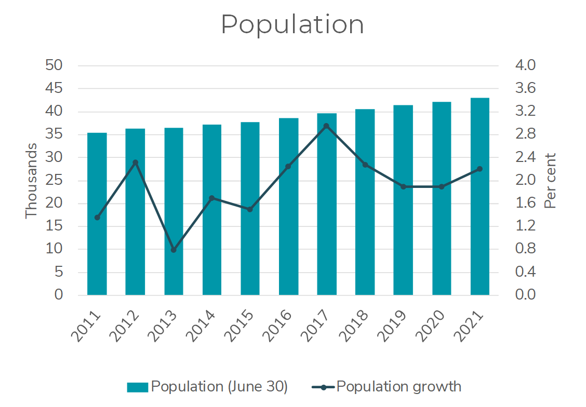 Chart showing key indicator of Yukon's population