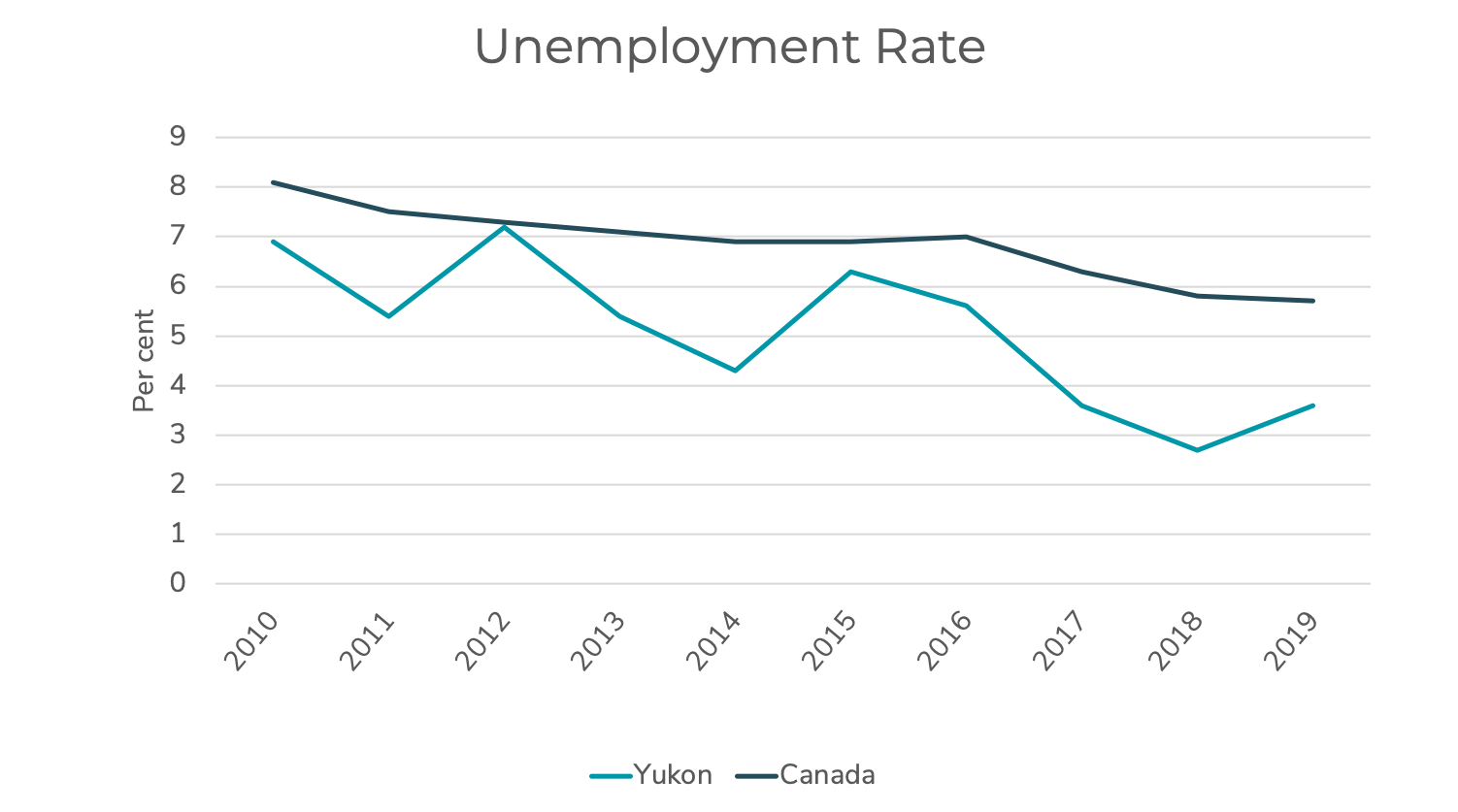Chart showing key indicator of unemployment rate in Yukon