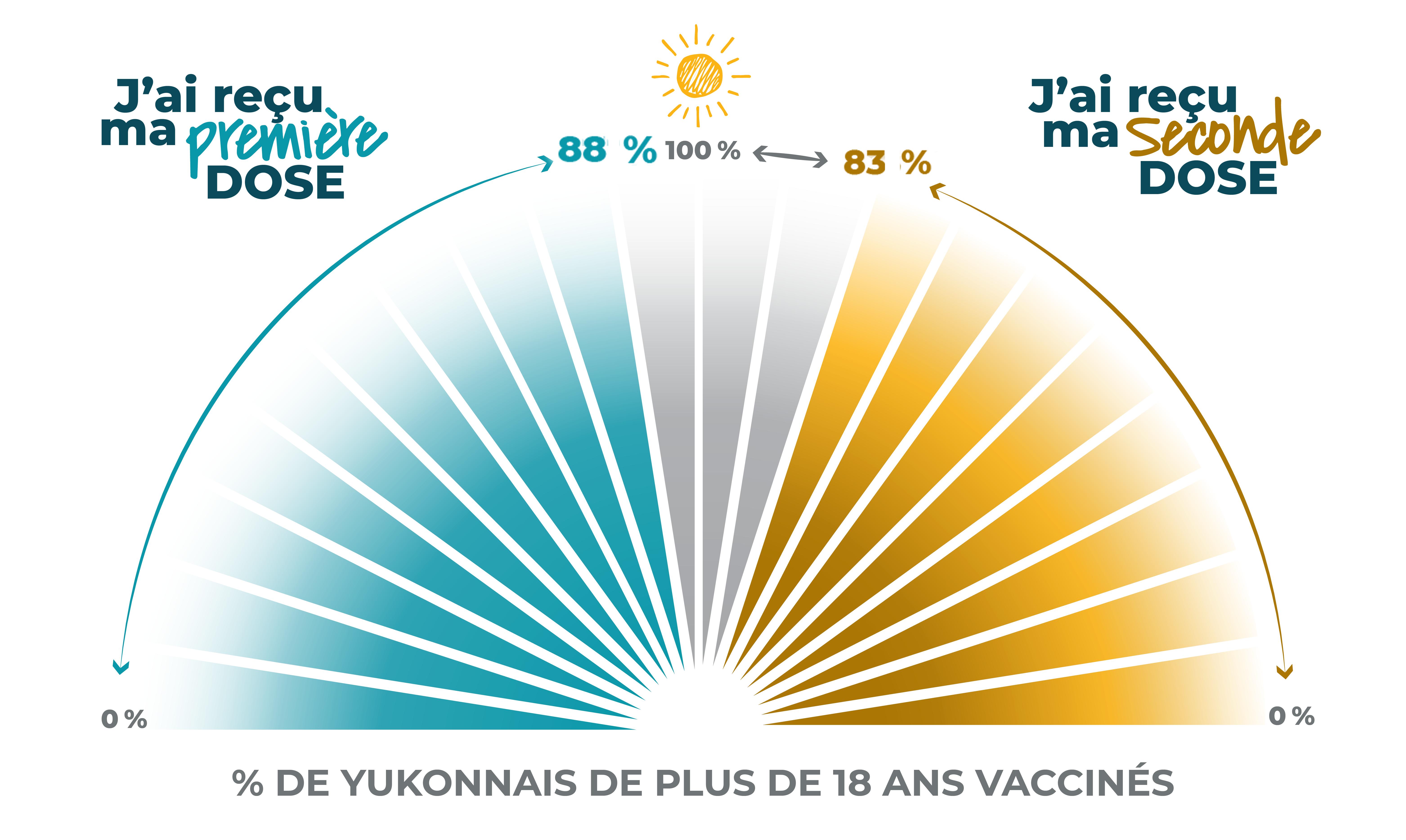 88 % des yukonnais agés de plus de 18 ans ont eu leur première dose et 83 % ont eu leur deuxième dose de vaccin contre la COVID-19