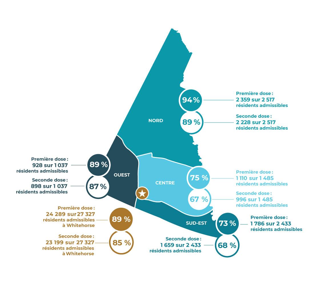 Progression hebdomadaire de la vaccination par région : nord, ouest, centre et sud-est.