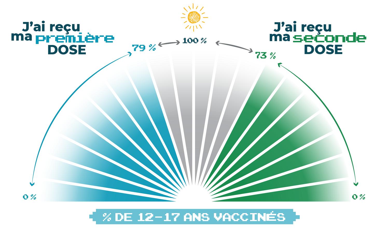 79 % des yukonnais agés de 12 à 17 ans ont eu leur première dose et 73 % ont eu leur deuxième dose de vaccin contre la COVID-19