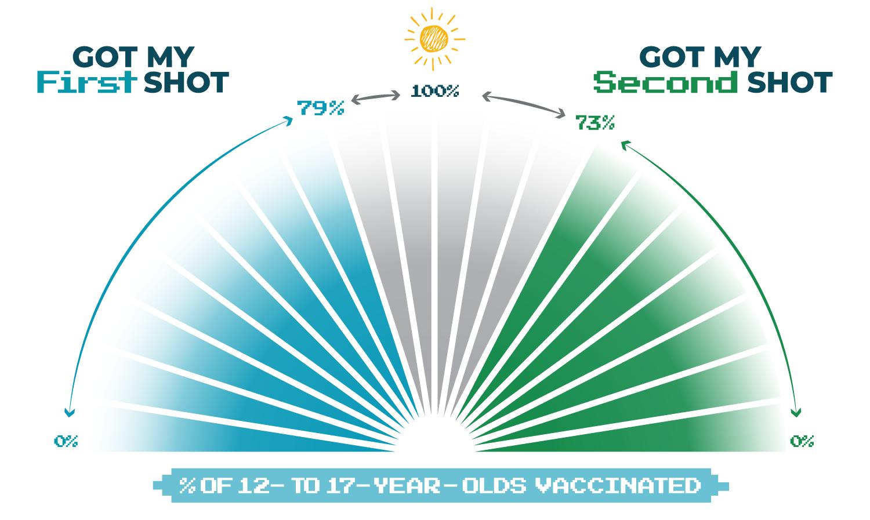 Vaccine progress tracker youth