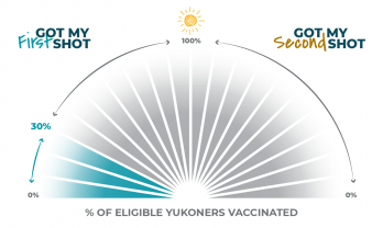 Vaccine progress tracker for Yukon