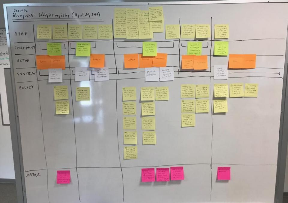 Photo of service blueprint notes on a whiteboard