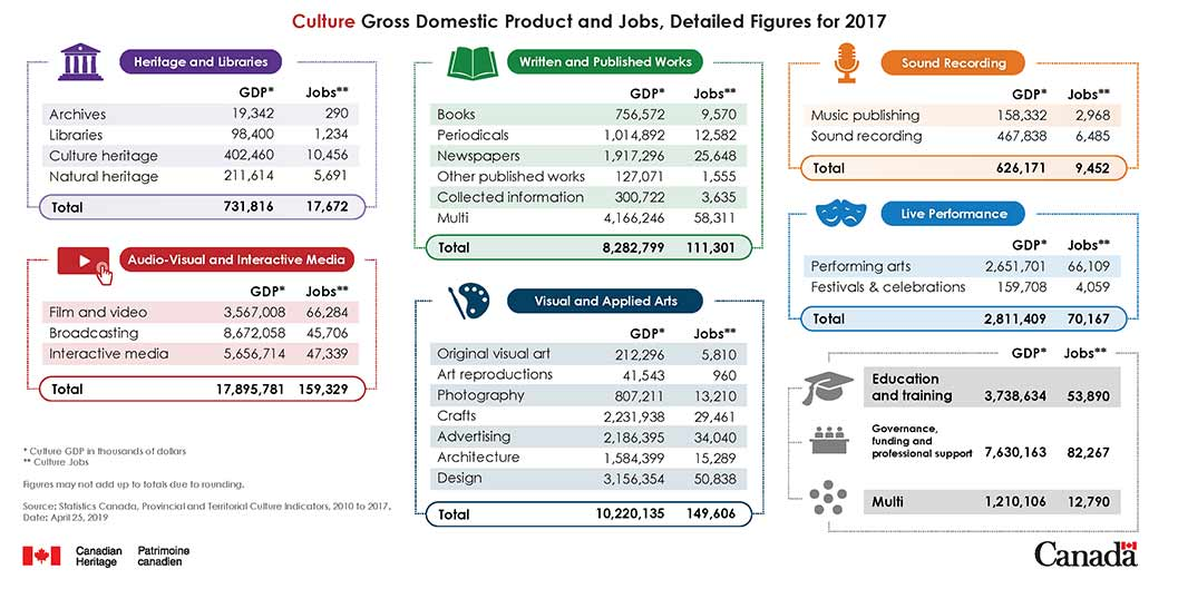Culture Gross Domestic Product and Jobs, Detailed Figures for 2017 from Statistics Canada