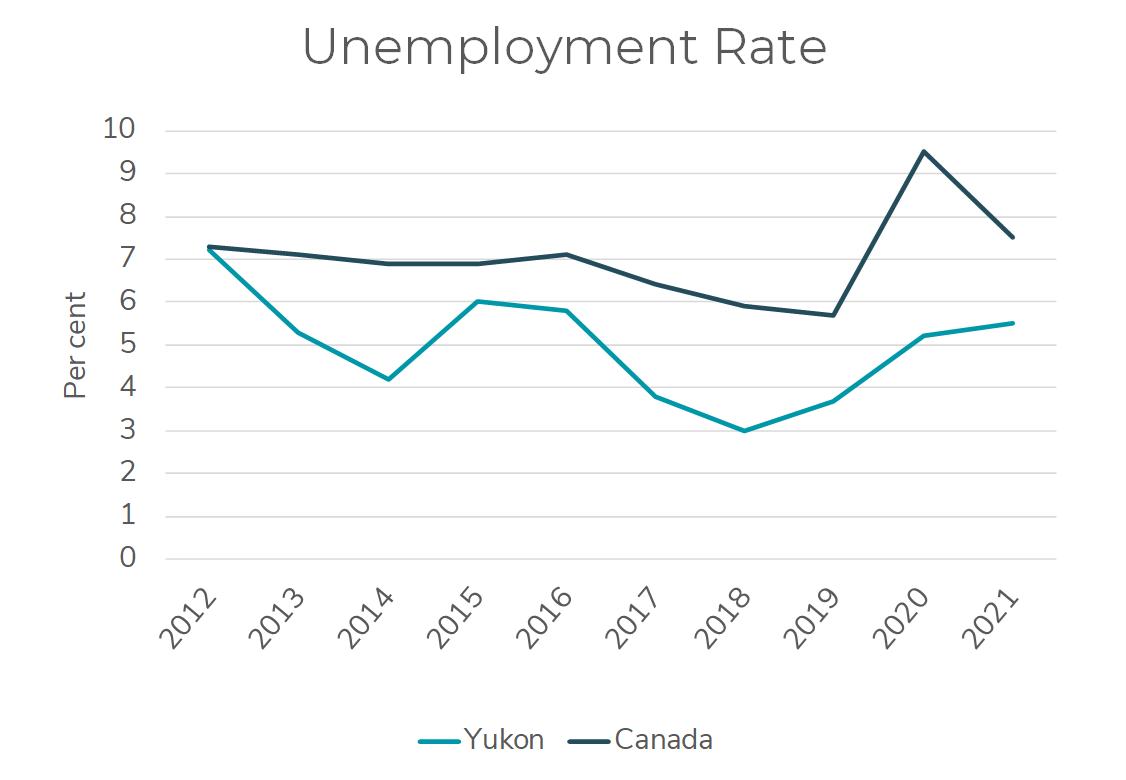 Chart showing key indicator of Yukon's unemployment rate.