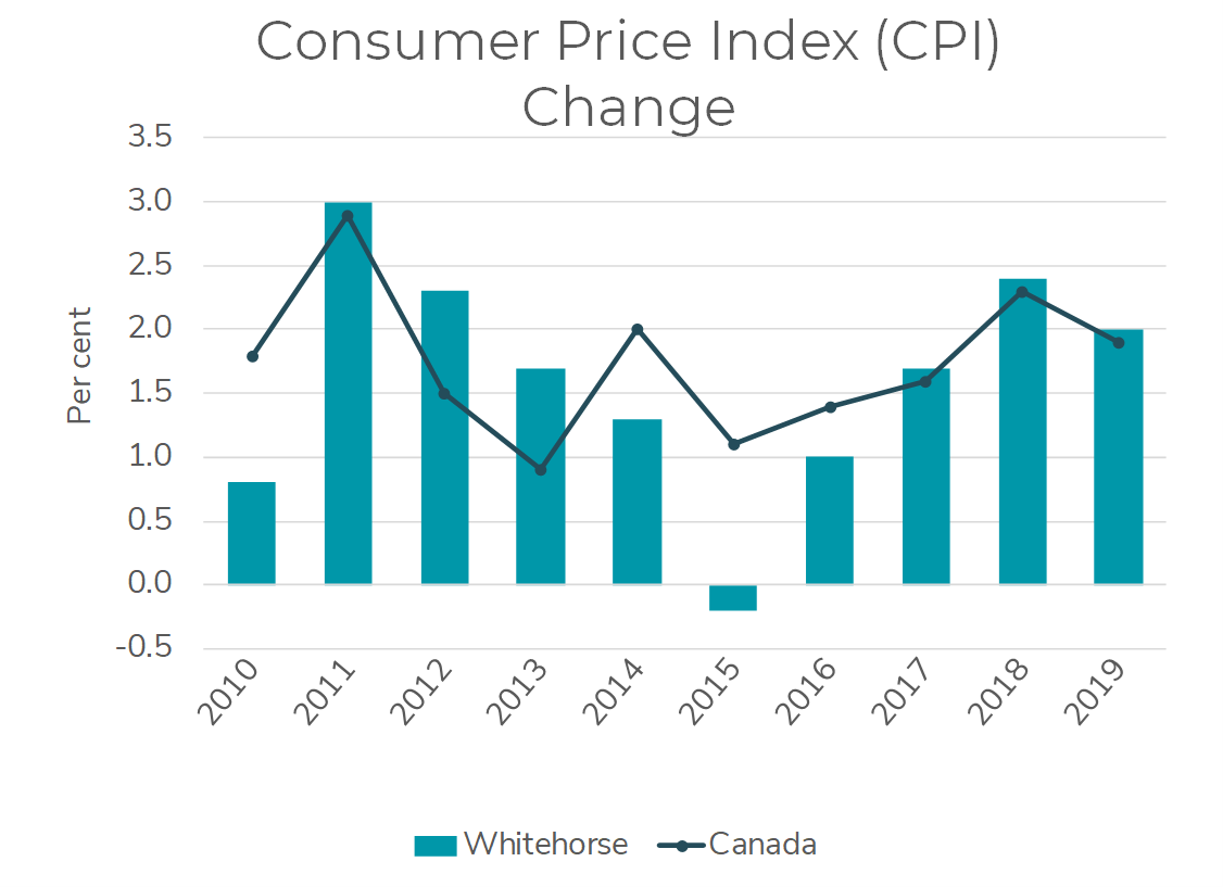 Chart showing key indicator of change in consumer price index (CPI)