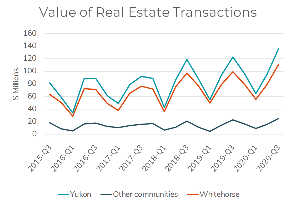 Chart showing key indicator of real estate transactions